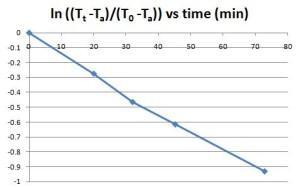 Temperature vs time